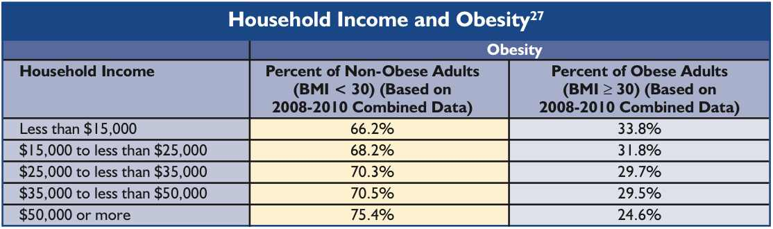 [Image: Obesity_2011_Report_by_income.jpg]